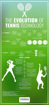 The evolution of tennis technology – Learn how every aspect of the game of tennis, from racquets to balls to fashion, have evolved to create an even m…