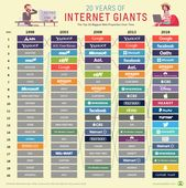 The 20 Internet Giants That Rule the Web : Infographics