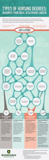 Types of nursing degrees infographic: Not sure what level of nursing education you need? This flowch…