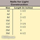 The Letter D In Nail Sizes Nail Sizes Construction Nails Learn Woodworking