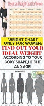 Losing Weight Depending On Your Body Type #WeightLossFoodProtein