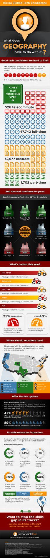 Craigslist Seattle Jobs Gigs