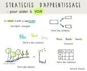Remark apprendre ? -> visuel auditif kinesthésique + stratégies d'apprentissage {1ère model} – ⇥ Aurelia Visuels ⇤