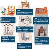 Bbc Ks3 Bitesize History The Industrial Revolution Revision