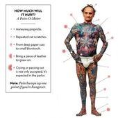 Wie Tattoo Pain Chart Forearm verlassen, ohne bemerkt zu werden | Tattoo verletzt …   – Tattoo Platzierung