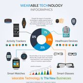 How Wearable Technology is Impacting our Lives
