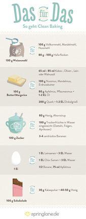 #Clean Eating ist ein #Ernährungstrend aus den US…