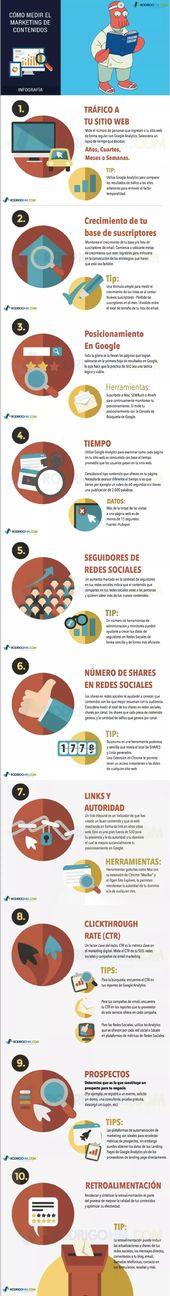 Cómo medir el marketing de contenidos #infografia #infographic #marketing