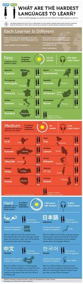Was sind die am schwersten zu lernenden Sprachen? …