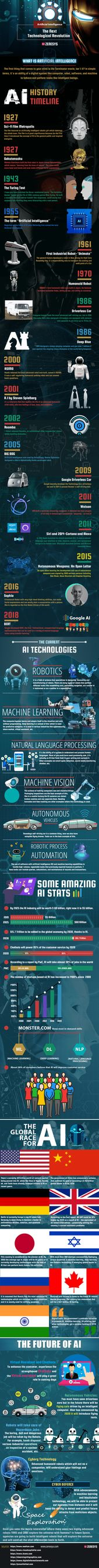 Artificial Intelligence: A Next Level Transformational Revolution – Infographic