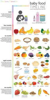 Calendrier des aliments pour bébés – aliments autorisés pour le bébé de la naissance à 10 mois   – Family Learning Experiences