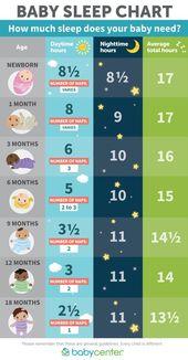 Wie viel Schlaf brauchen Babys und Kleinkinder? – …