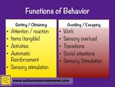 Figuring out the Perform of Difficult Behaviors: Step three of 5 Steps to Significant Behavioral Help