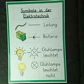 Science Marker poster for the science class wall  #class #marker #poster #science Kunstunterricht Sekundarstufe Class kunstunterricht sekundarstufe Ma…