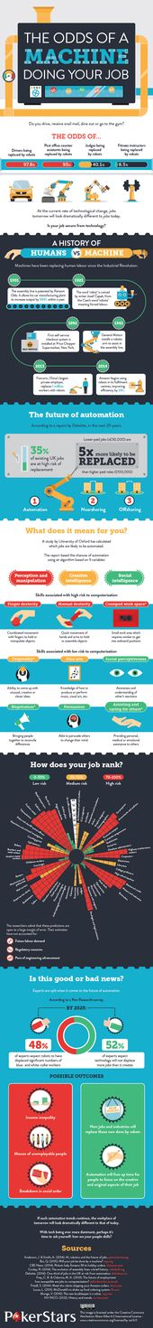 The Odds of a Machine Doing Your Job   Daily InfographicDaily Infographic