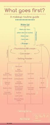 Make-up-Routine-Diagramm. (x-post / r / makeupaddiction) – – # Hautpflege – Home …   – Hautpflege