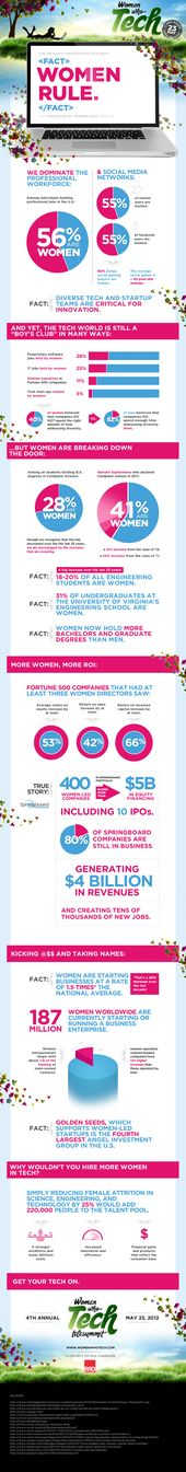 Women Rule: Women in Technology Infographic.  The average social gamer is a 43-year old woman.