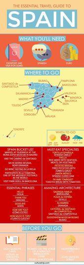 Die besten Reise-, Speise- und Kulturführer für Spanien – Top-Aktivitäten und …   – Spain for Kids