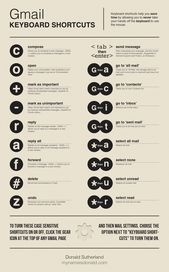 Infographic Keyboard shortcuts for Gmail ~ Ubuntronics