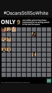 #OscarsStillSoWhite 2