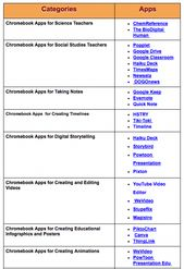 Some Great Educational Chromebook Apps for Teachers