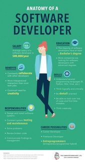 Anatomy Of A Software Developer Infographic #programingsoftware Anatomy Of A Software Developer Infographic So much of what we do today revolves aroun…