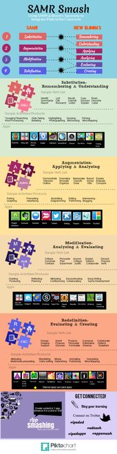 SAMR Smash – Integrating iPads into Teaching Learning Practices