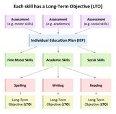 Individual Education Plan Iep  Educate Autism Sample Of
