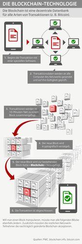 The operation of blockchain technology