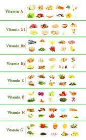 Übersicht der Vitamine und ihres Vorkommens