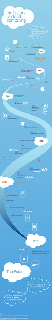 Historia del cloud computing #infografia #infographic #internet – TICs y Formación