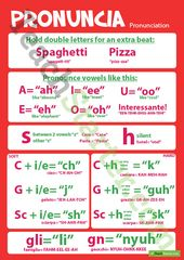 Pronunciation/Pronuncia – Italian Language Poster Instructing Useful resource | Educate Starter