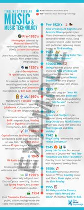Timeline of Popular Music and Music Technology
