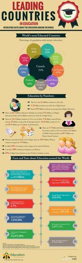 #infographics #infographic #countries #education #elearning   – money-saving