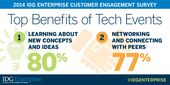 2014 Customer Engagement research dives deep into the top benefits of technology events; learning and networking!