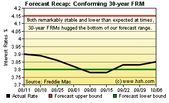 Two Month Forecast For Mortgage Rates Mortgage Interest Rates