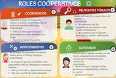 Aprendizaje Cooperativo en Formación Profesional
