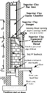Rumford Fireplace Section