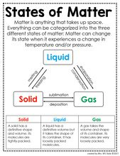 Science Anchor Charts 2