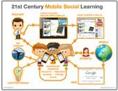 A Nice Classroom Poster Featuring The 21st Century Mobile Social Learning