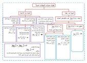 الرياضيات المتكاملة شرح طرق حساب النهايات جبريا للصف الحادي عشر Bullet Journal Journal
