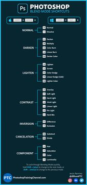 Illustrator Shortcuts  Info Graphic showing the keyboard shortcuts for Blend Modes in Photoshop. By Jes...