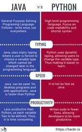 Java Vs Python  #programming, #coding, #learntocode