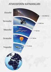 Yeryüzünü saran hava tabakasına atmosfer denir. Atmosferin katmanlarını be... 2