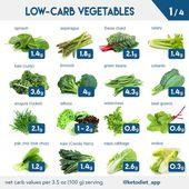 Lista de alimentos de la dieta cetogénica: qué comer y qué evitar: el mejor vegetab bajo en carbohidratos …