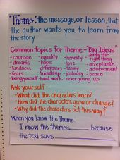 Theme Anchor Chart!  Nice for discussing massive concepts and themes in tales, alongside…