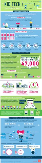 Kid Tech, According To Apple [Infographic]   Mobile Technology In Education   Mobile Technology and Children   MDG Advertising