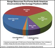 Range Resources Pro-