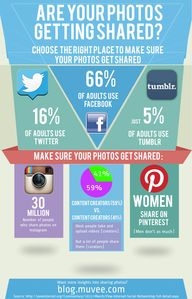 Are your photos getting shared? #infographic #photos #socialmedia