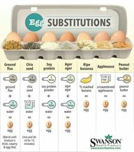 Healthy egg substitu